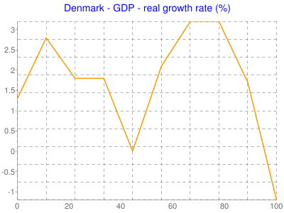 Denmark - GDP - real growth rate (%)